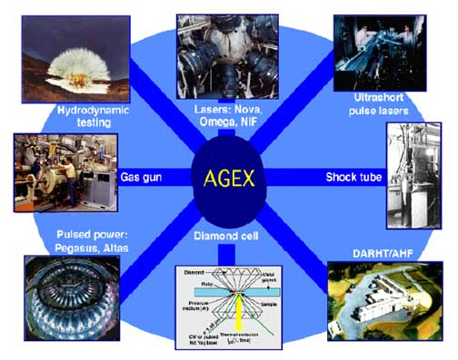 A diagram of images with word AGEX in middle.