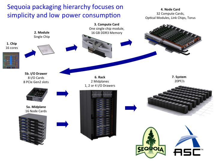 Sequoia packaging hierarchy