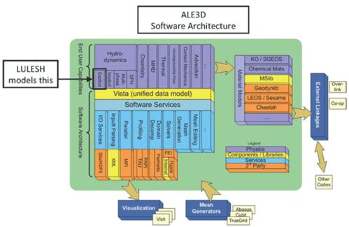 AL3D Software Architectures Chart